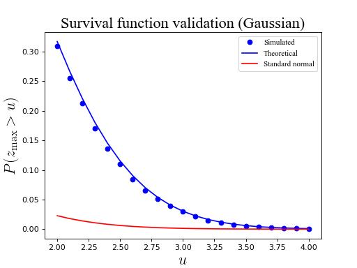 Field maxima (Gaussian) — rft1d 0 1 1 documentation